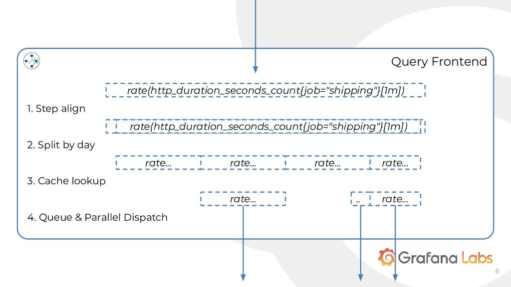 6 Query Frontend rate(http_duration_seconds_cou...