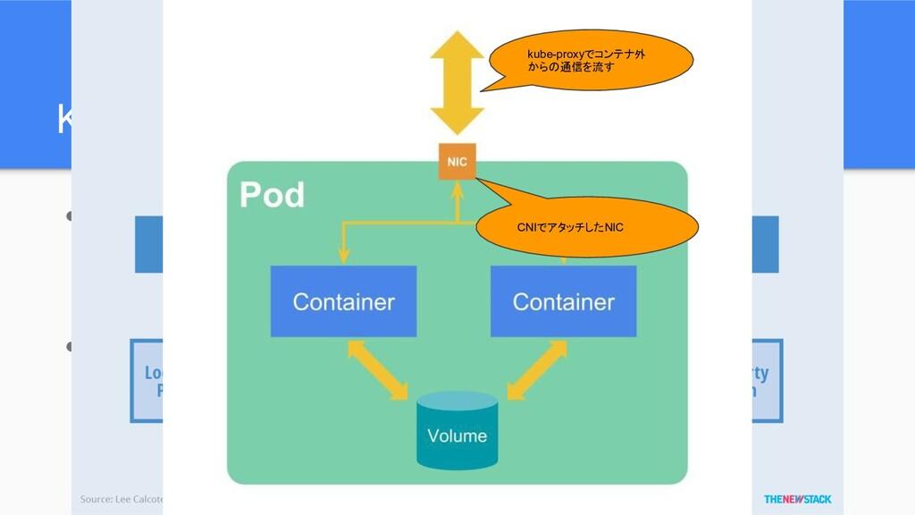 Kubernetesのネットワークコンポーネント ● kube-proxy ○ 各ノードでコン...