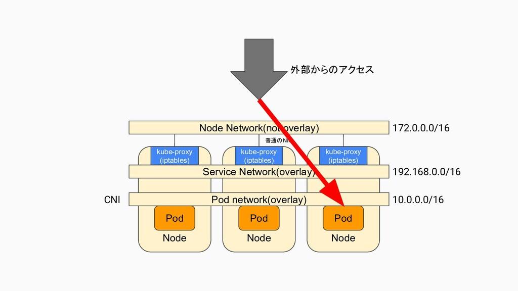 172.0.0.0/16 192.168.0.0/16 10.0.0.0/16 CNI Nod...