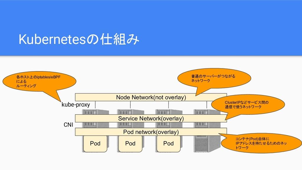 Kubernetesの仕組み Pod Pod Pod Pod network(overlay)...