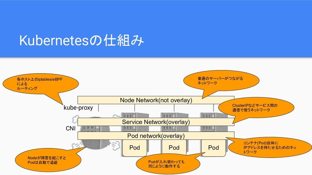 Kubernetesの仕組み Pod Pod Pod Node Network(not ove...