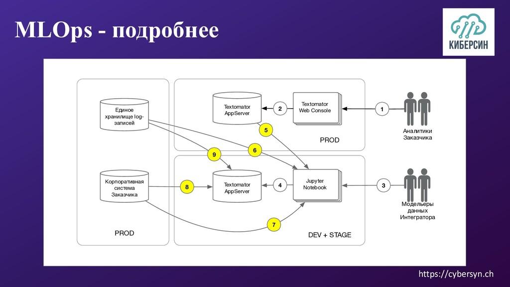 MLOps - подробнее DEV + STAGE PROD Модельеры да...