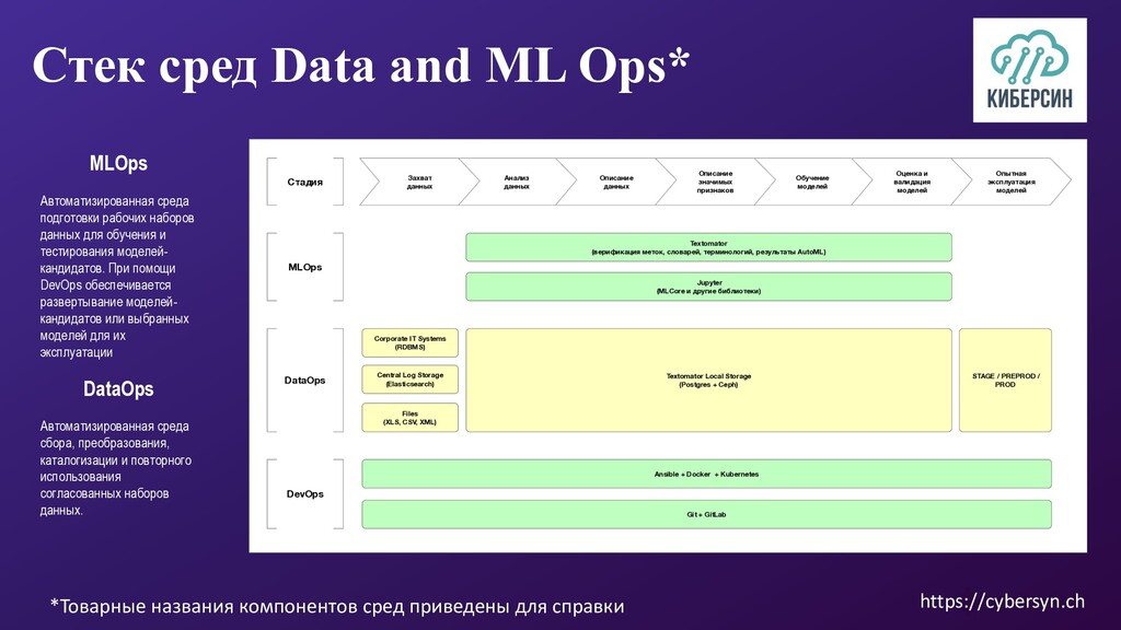 Стек сред Data and ML Oрs* DataOps Автоматизиро...