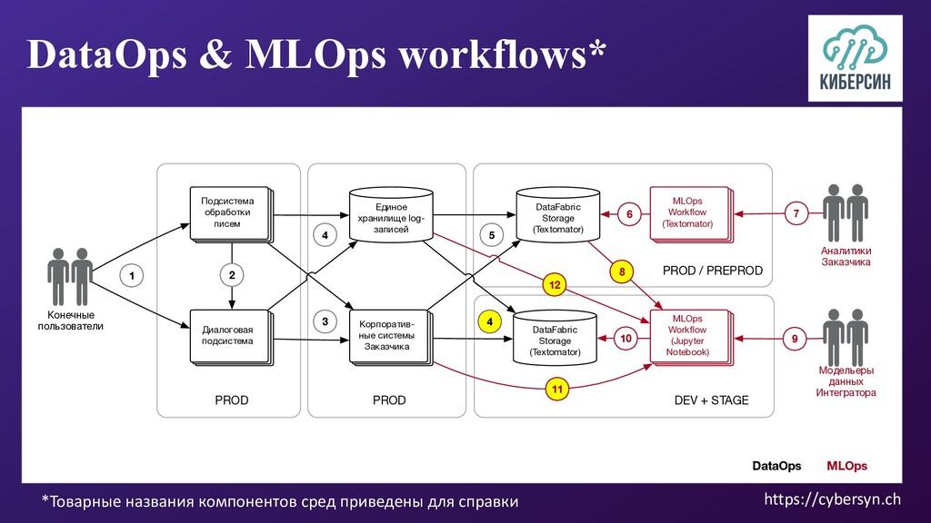 DataOps & MLOps workflows* *Товарные названия к...
