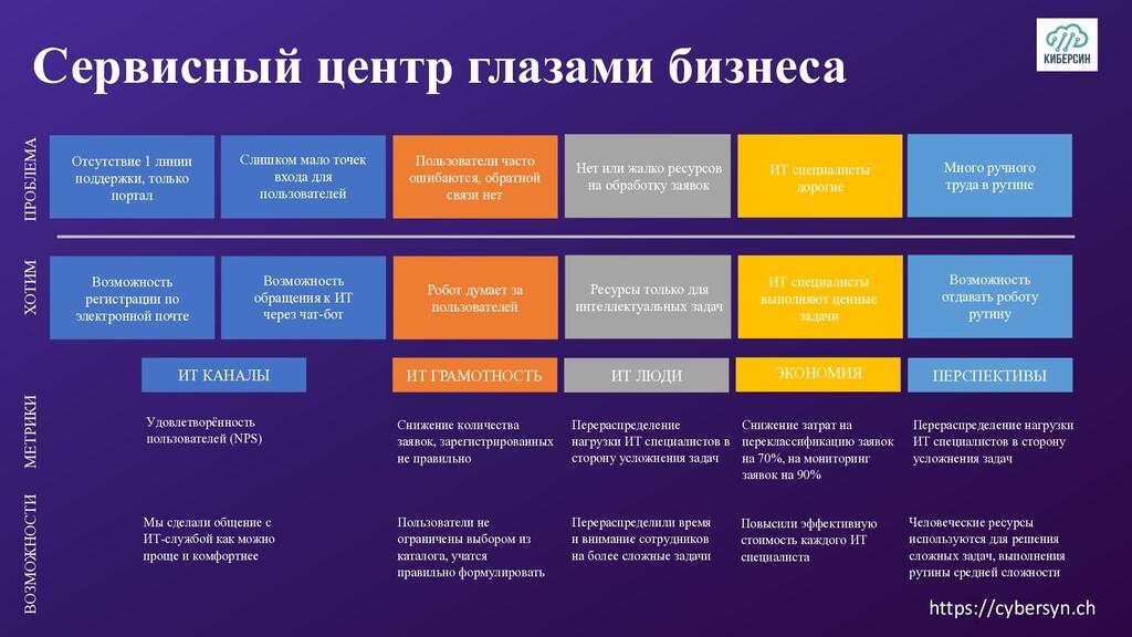 Сервисный центр глазами бизнеса ХОТИМ ПРОБЛЕМА ...