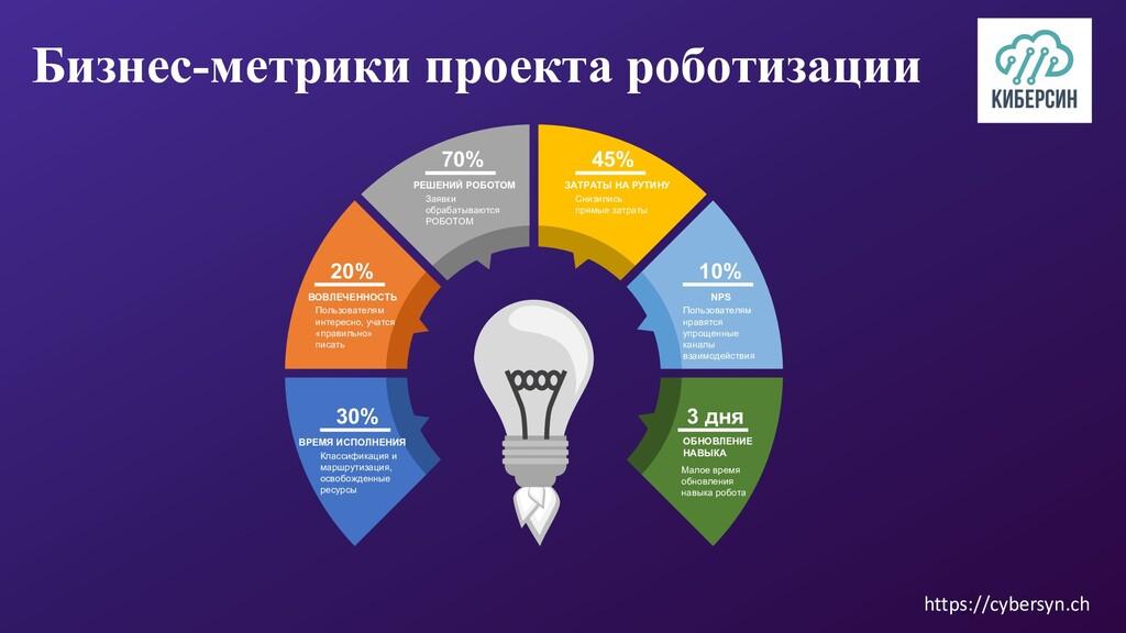 Бизнес-метрики проекта роботизации 30% Классифи...