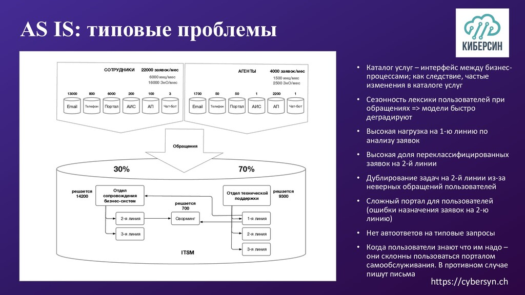 https://cybersyn.ch AS IS: типовые проблемы СОТ...