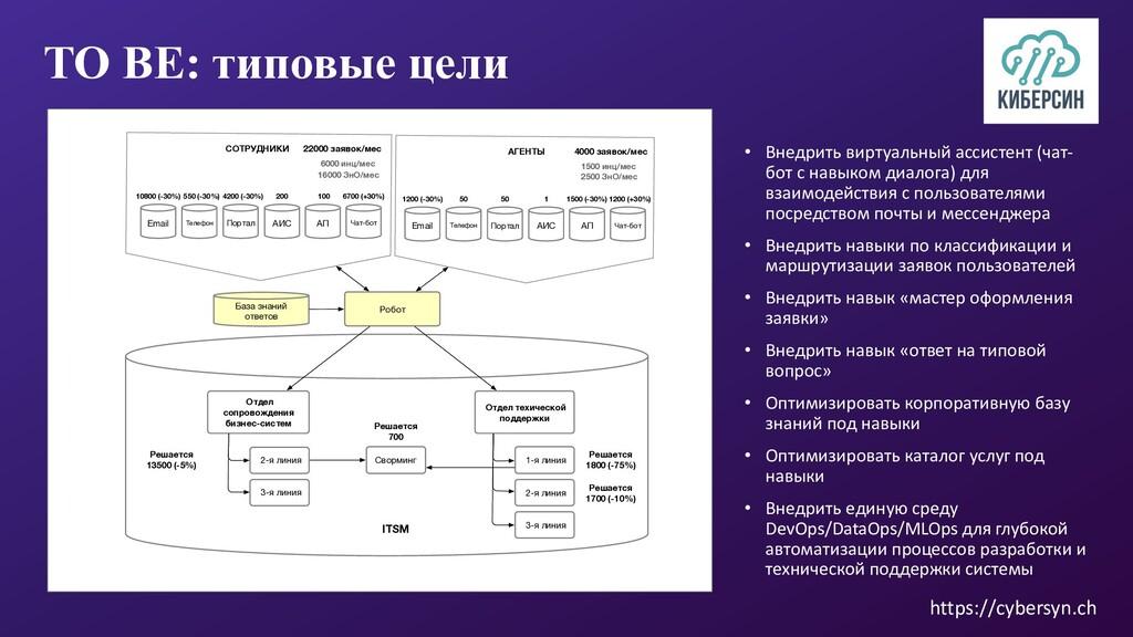 https://cybersyn.ch TO BE: типовые цели • Внедр...