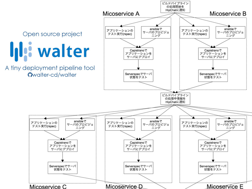 A tiny deployment pipeline tool walter-cd/walte...