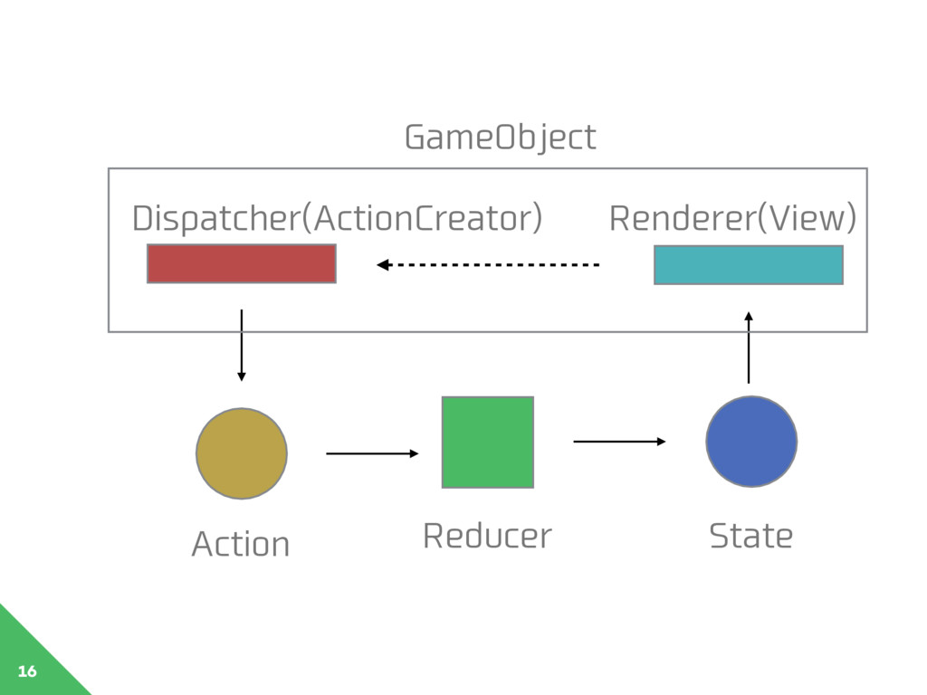 16 GameObject Action Reducer State Dispatcher(A...
