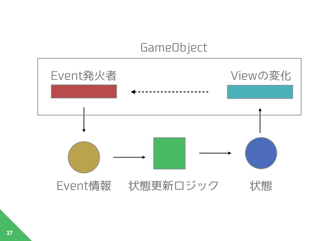 17 GameObject Event情報 状態更新ロジック 状態 Event発⽕者 View...