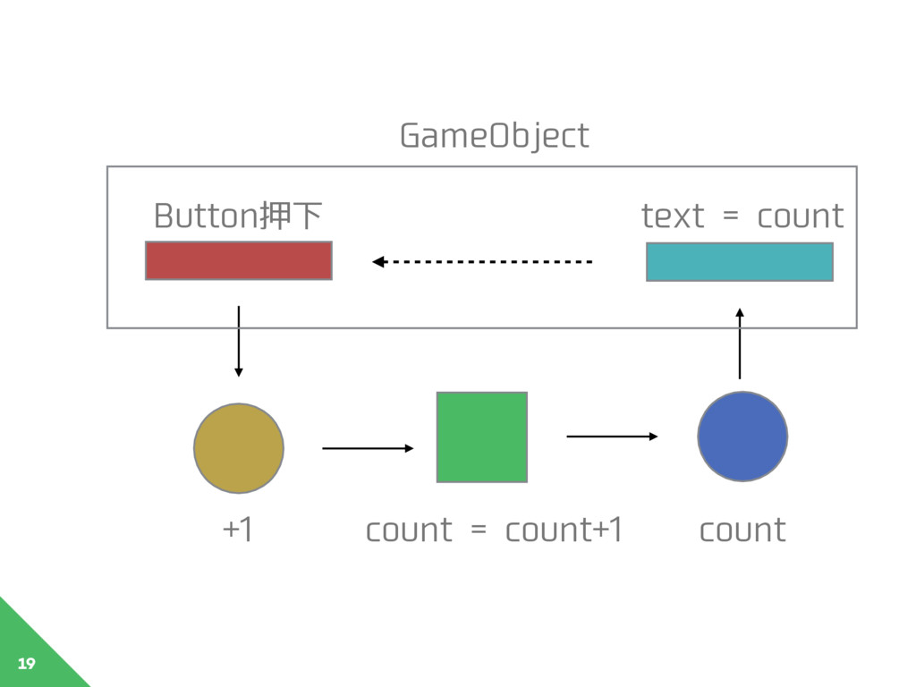 19 GameObject +1 count = count+1 count Button押下...
