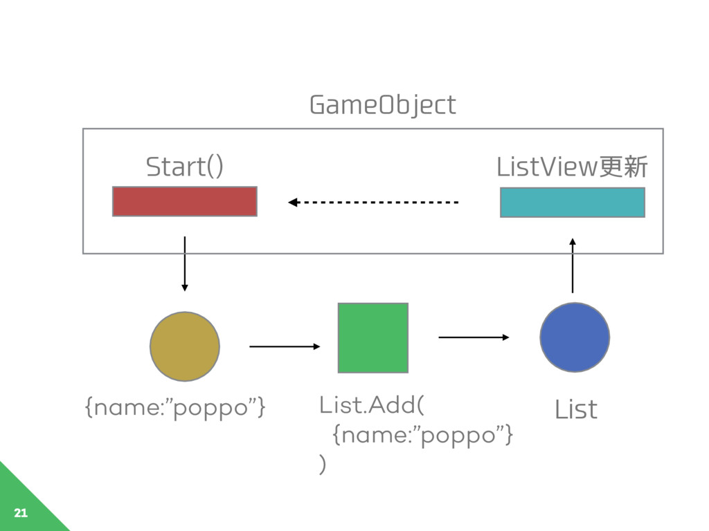 """21 GameObject {name:""""poppo""""} List.Add( {name:""""p..."""