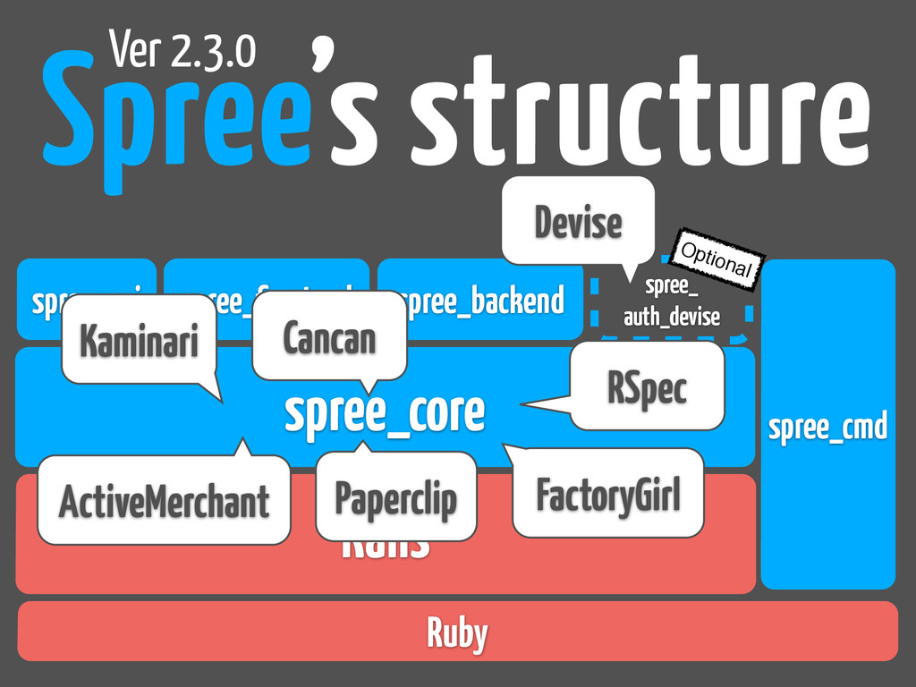Spree's structure Rails spree_core Ver 2.3.0 sp...