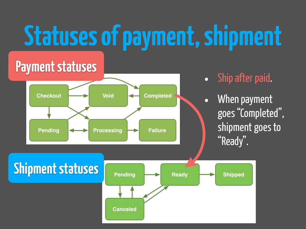 Statuses of payment, shipment Payment statuses ...
