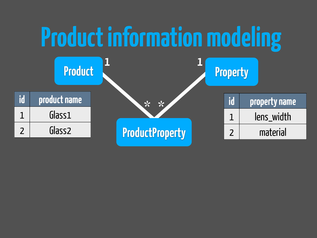 Product information modeling Property 1 * Produ...