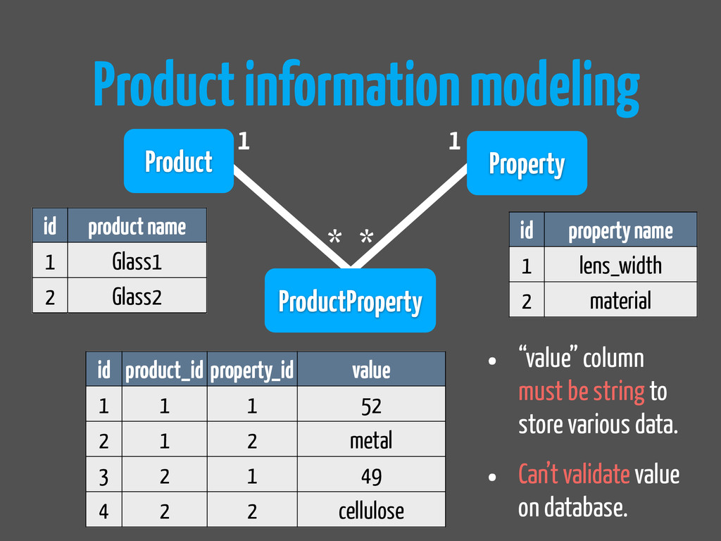 Product information modeling id product_id prop...
