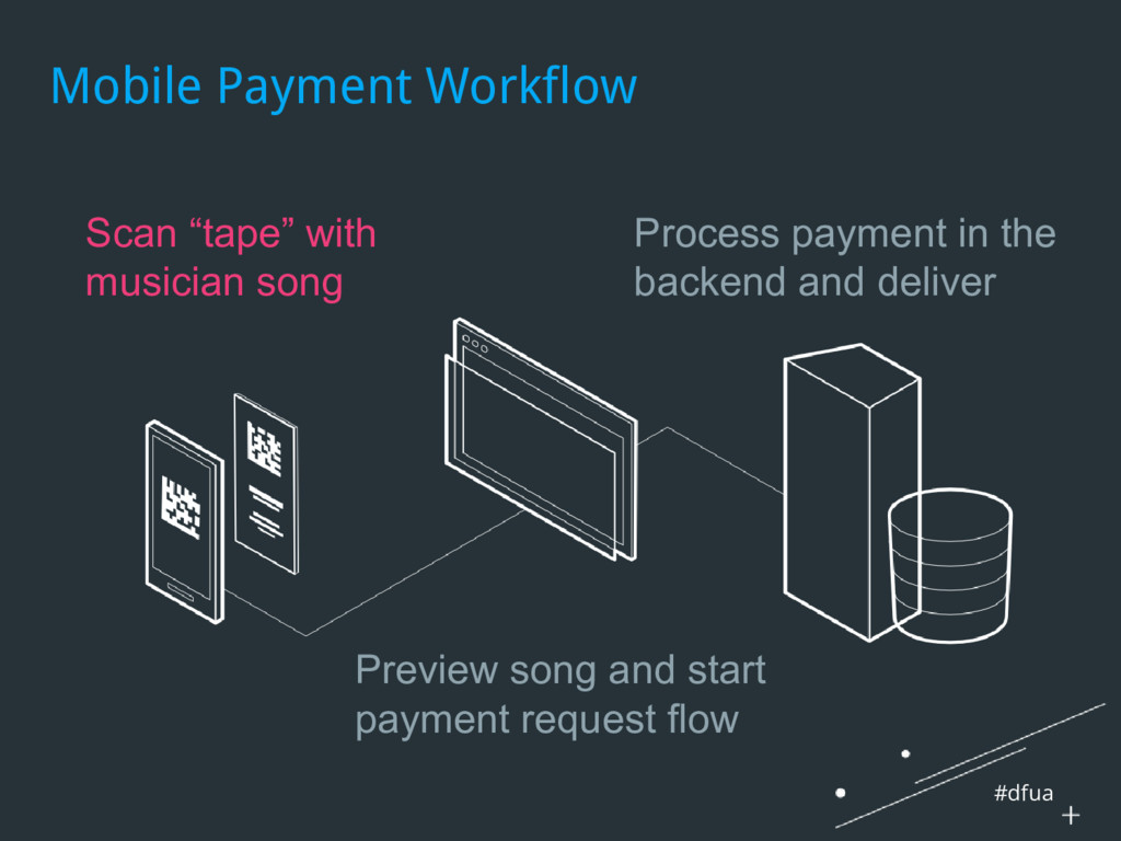 "#dfua Mobile Payment Workflow Scan ""tape"" with ..."
