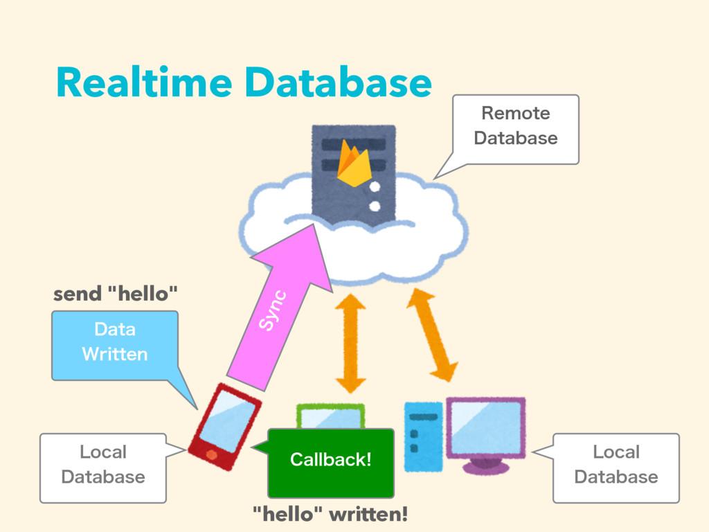 Realtime Database 3FNPUF %BUBCBTF -PDBM %BUBC...