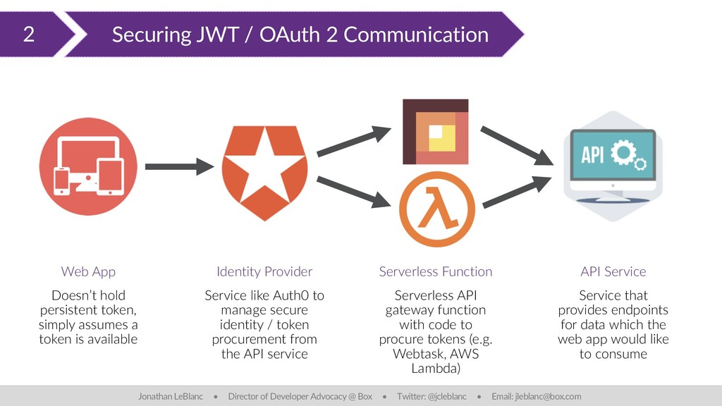 2 Securing JWT / OAuth 2 Communication Jonathan...