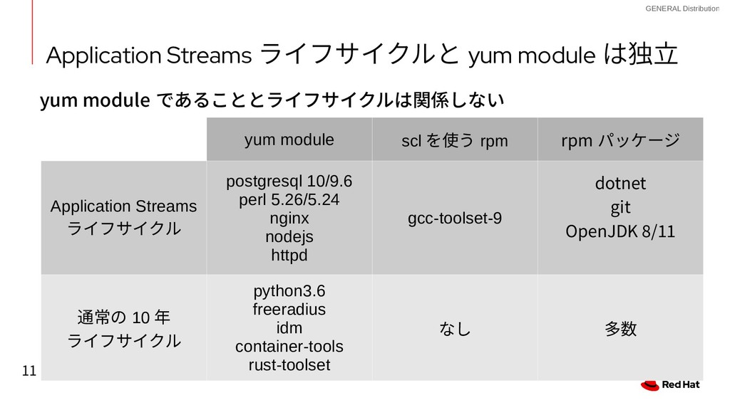 11 GENERAL Distribution Application Streams ライフ...