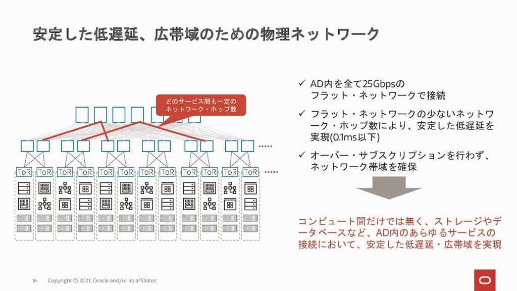 安定した低遅延、広帯域のための物理ネットワーク ✓ AD内を全て25Gbpsの フラット・ネッ...
