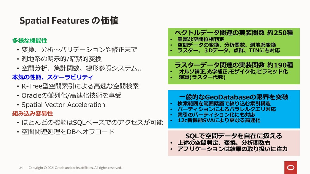 Spatial Features の価値 Copyright © 2021 Oracle an...