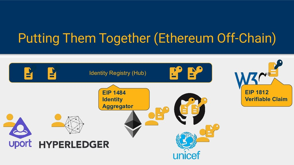 Putting Them Together (Ethereum Off-Chain) Iden...
