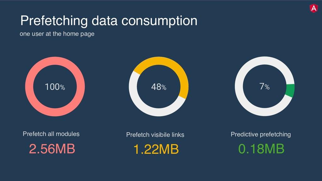 twitter.com/mgechev Prefetching data consumptio...
