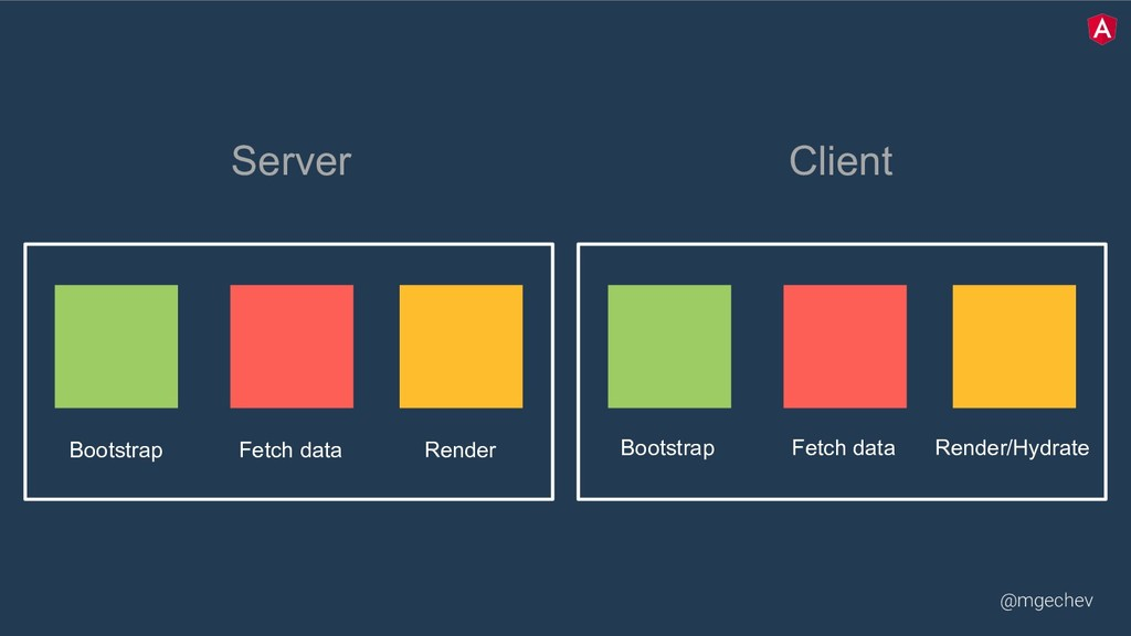 @mgechev Bootstrap Fetch data Render Bootstrap ...