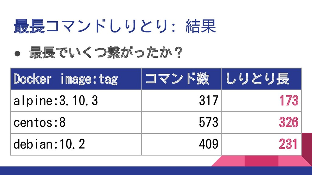 ● 最長でいくつ繋がったか? Docker image:tag コマンド数 しりとり長 alp...