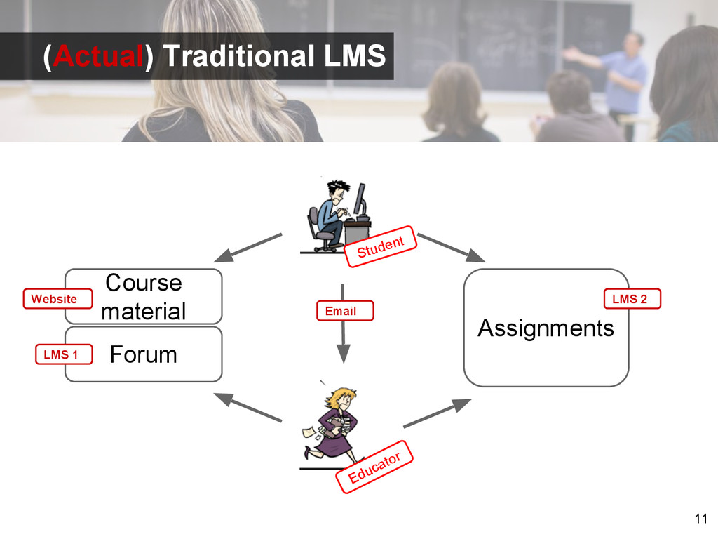 11 Student Educator Course material Assignments...