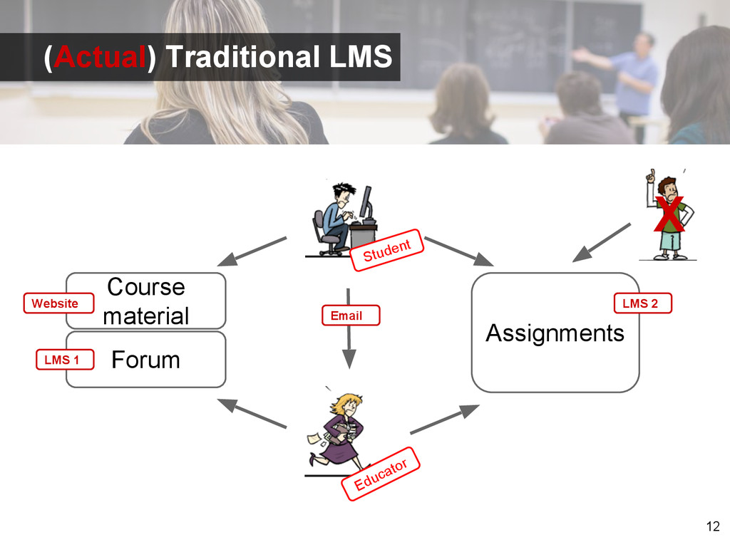 12 Student Educator Course material Assignments...