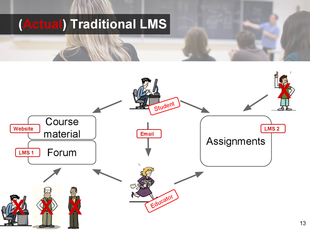 13 Student Educator Course material Assignments...