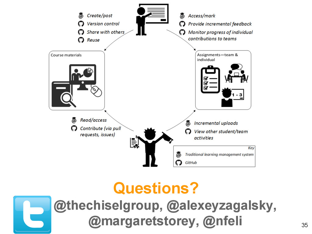 Questions? @thechiselgroup, @alexeyzagalsky, @m...