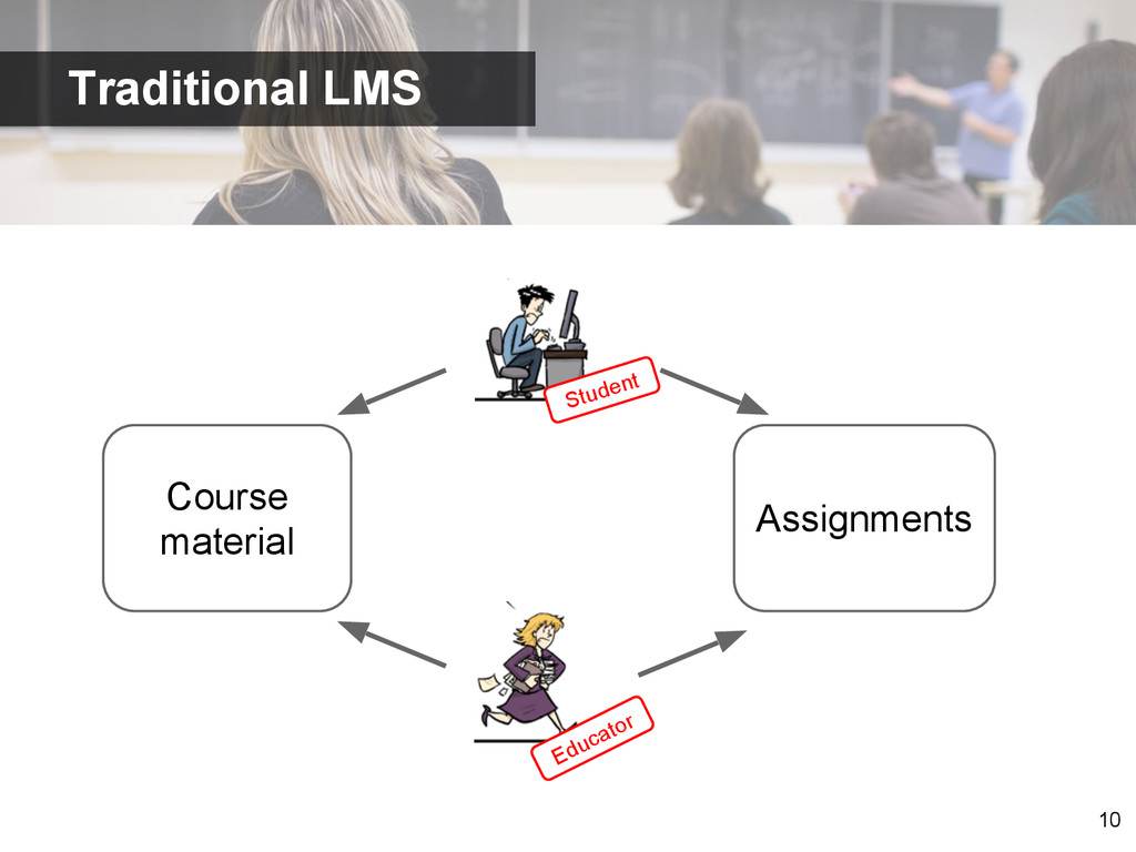 10 Student Educator Course material Assignments...