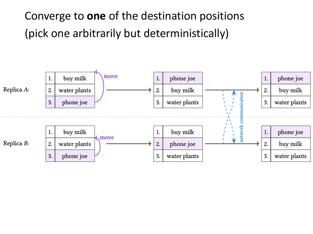 Converge to one of the destination positions (p...