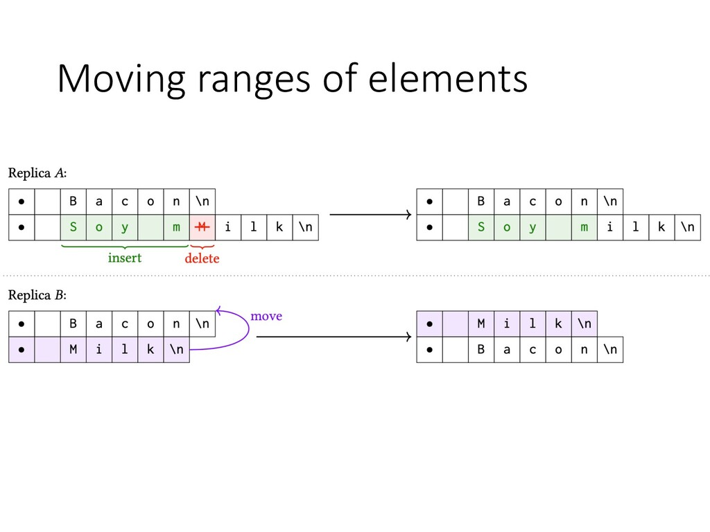 Moving ranges of elements
