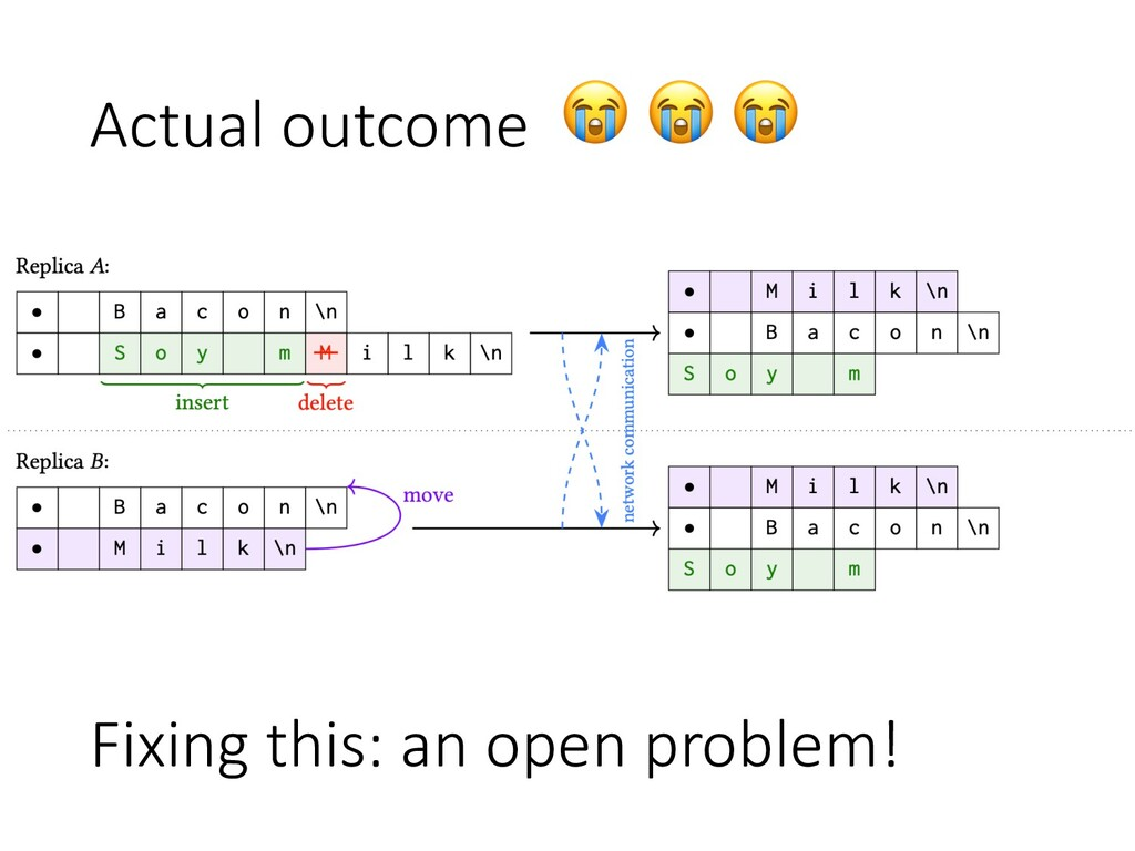 Actual outcome    Fixing this: an open problem!
