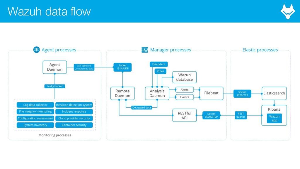 Wazuh data flow