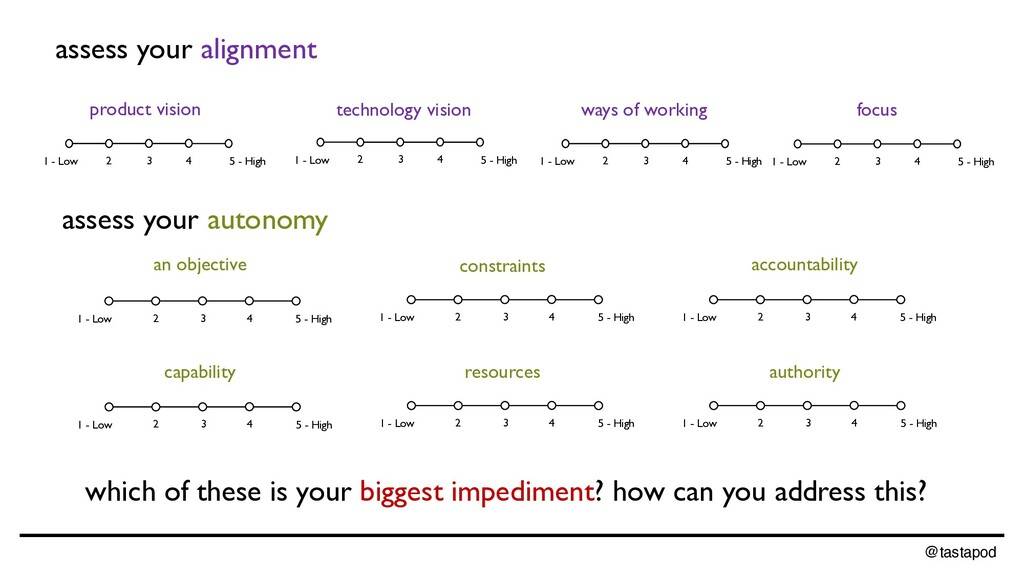 @tastapod assess your alignment product vision ...