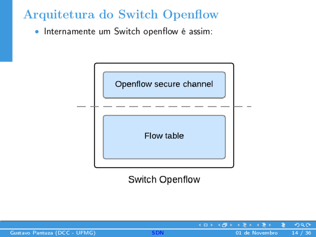Arquitetura do Switch Openflow • Internamente um...