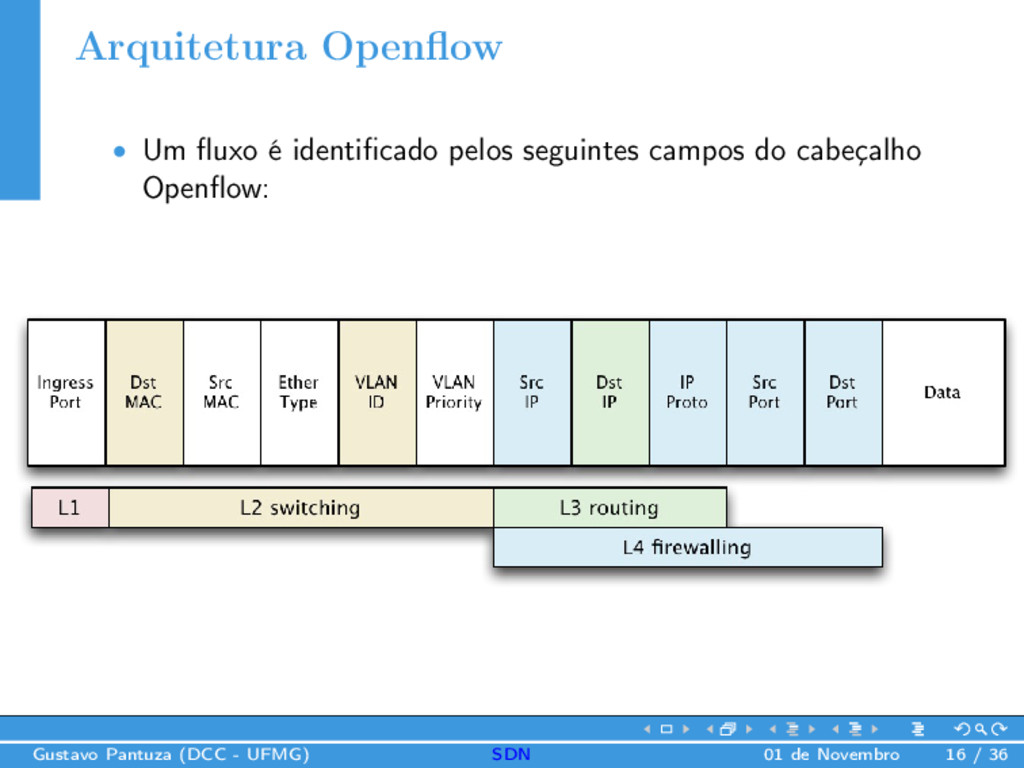 Arquitetura Openflow • Um fluxo é identificado pel...