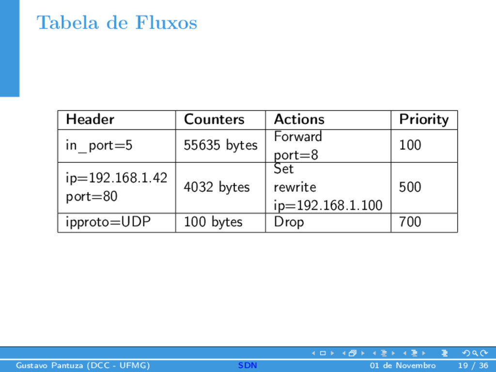 Tabela de Fluxos Header Counters Actions Priori...