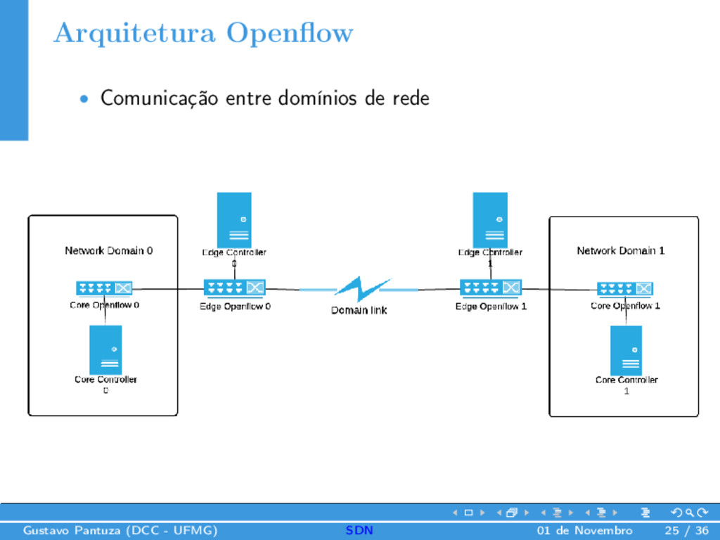 Arquitetura Openflow • Comunicação entre domínio...