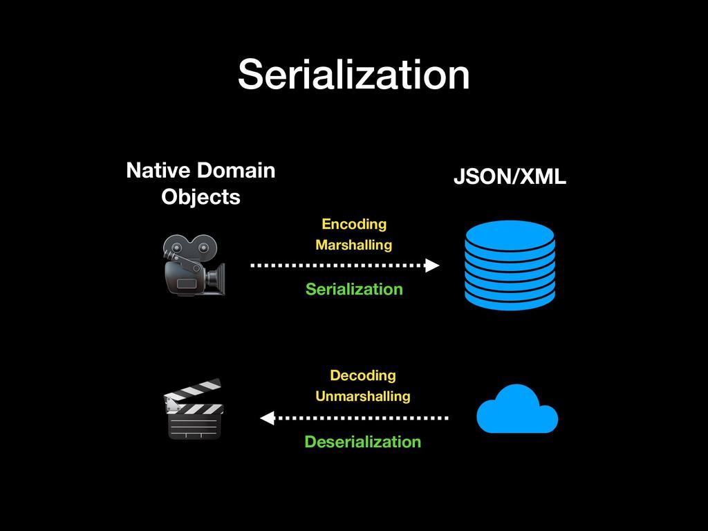 Serialization Native Domain Objects JSON/XML Ma...