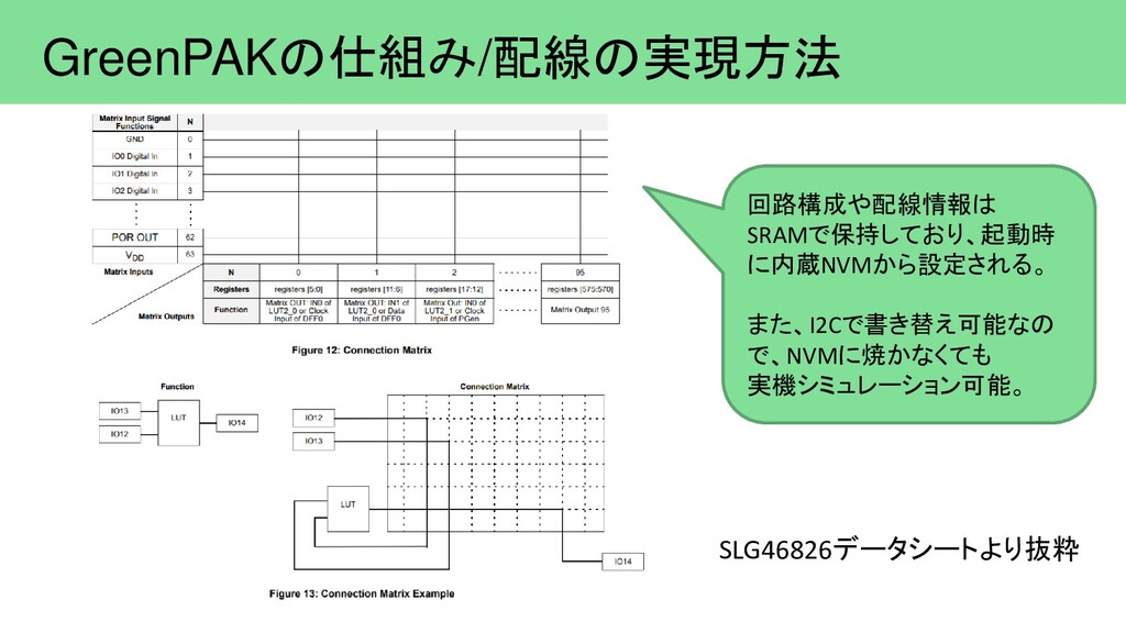 GreenPAKの仕組み/配線の実現方法 回路構成や配線情報は SRAMで保持しており、起動時...