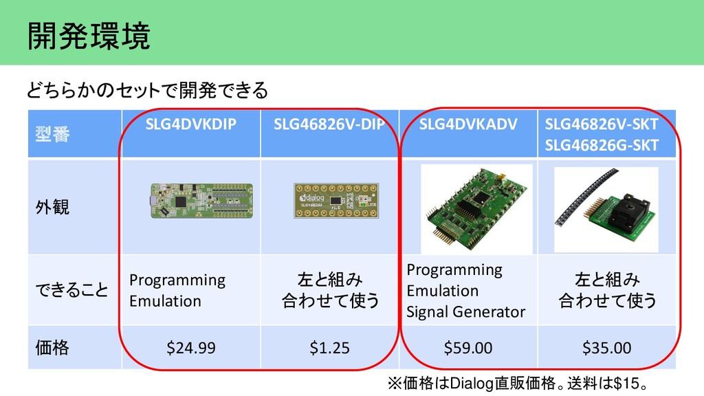 開発環境 ※価格はDialog直販価格。送料は$15。 型番 SLG4DVKDIP SLG46...