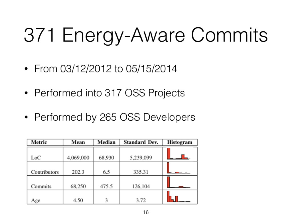 371 Energy-Aware Commits 16 • From 03/12/2012 t...