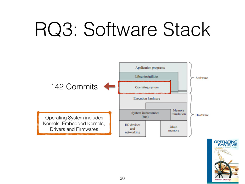 30 142 Commits Operating System includes Kernel...